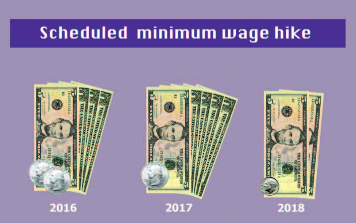 Maximizing the minimum wage